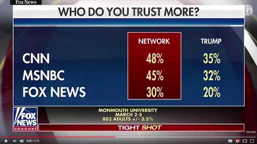 TV-Panne: Fox News stellt sich mit Grafik selbst bloß