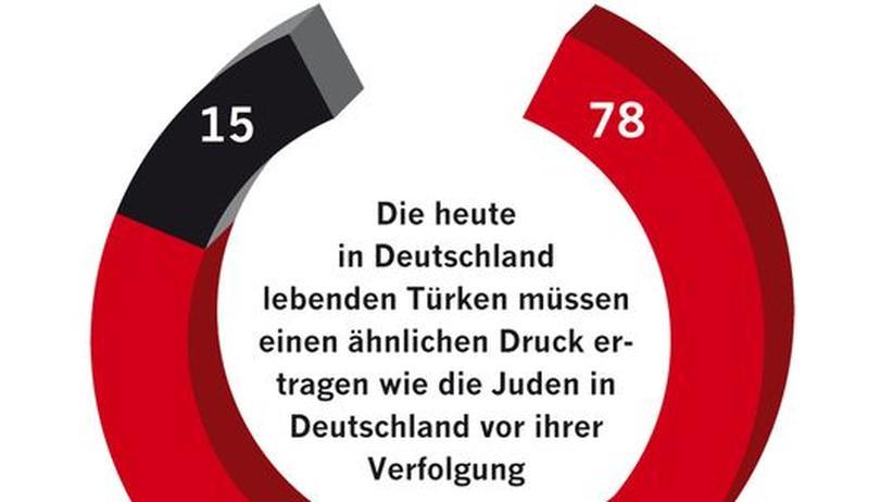 ZEIT-Umfrage: Die Deutschttürken und der Holocaust