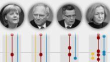 Bundesregierung: Sie regier(t)en Deutschland