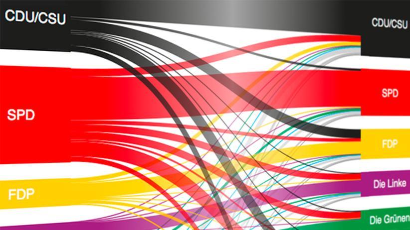 Bundestagswahlen: Wie die Wähler wandern