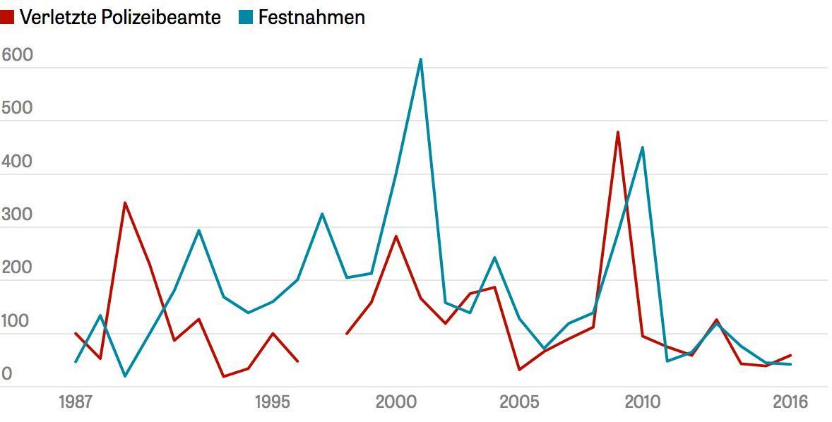Polizeistrategie: Zahl der verletzten Polizisten und verhafteten Protestteilnehmer seit Beginn der Berliner 1. Mai-Proteste 1987