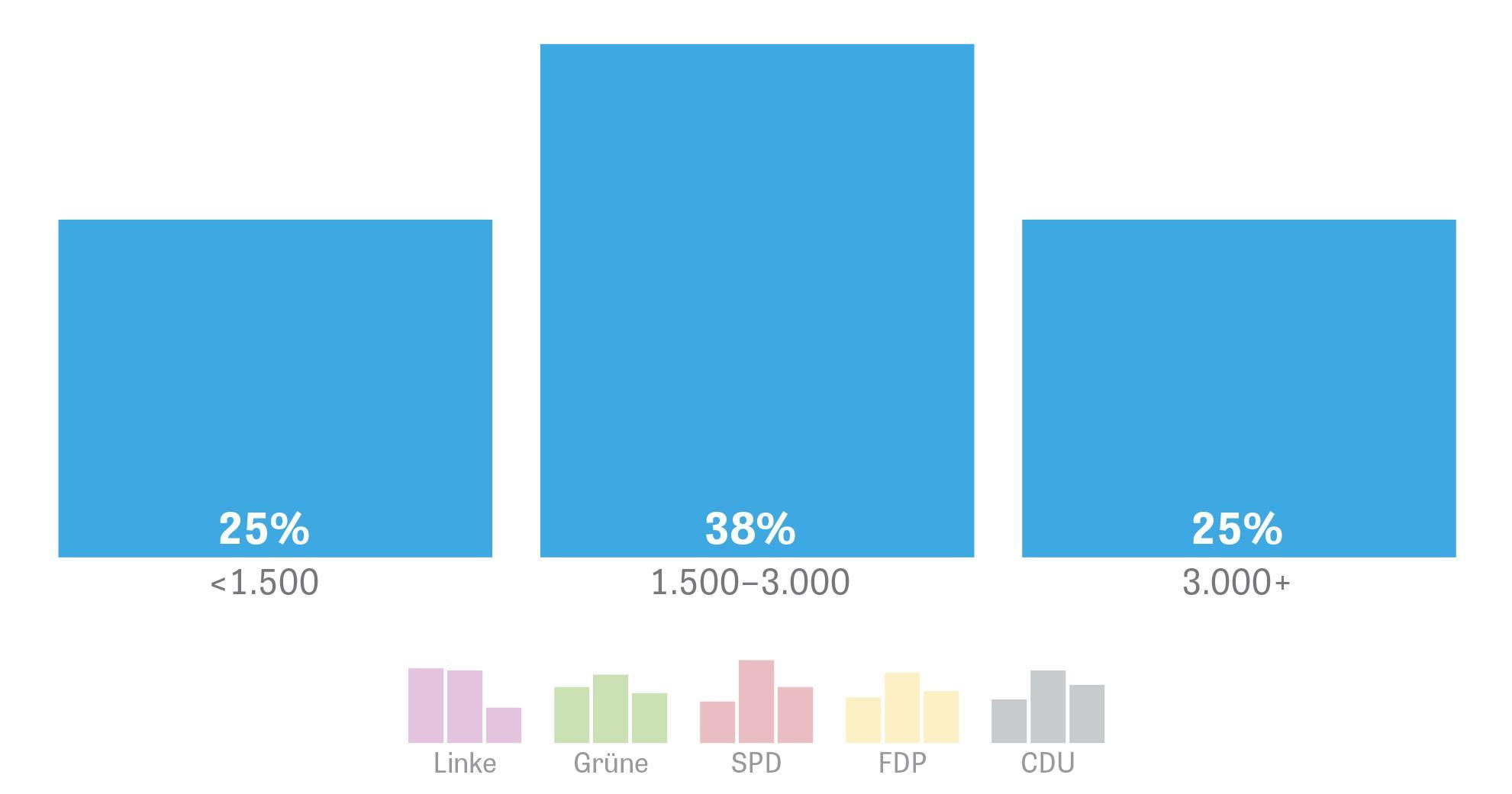 AfD-Wähler: Nicht nur die kleinen Leute | ZEIT ONLINE