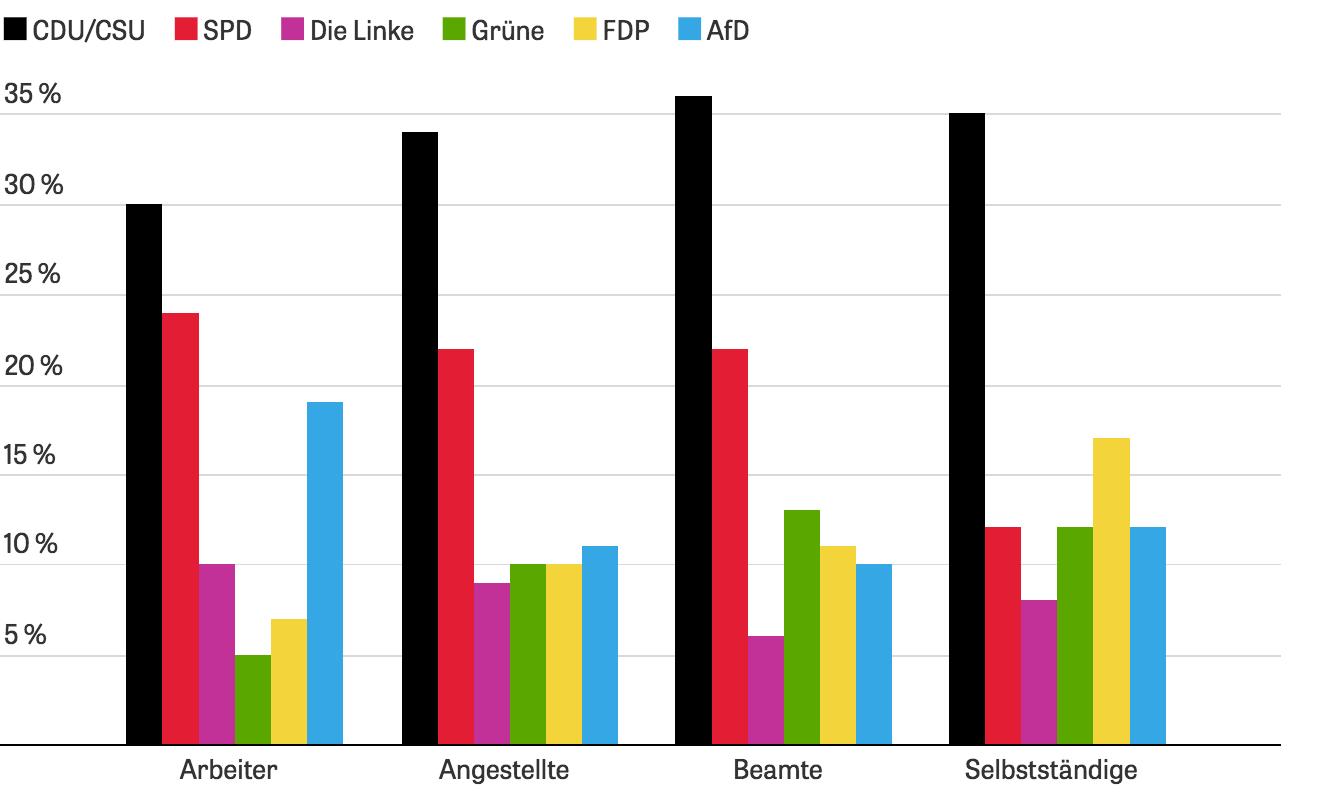 Durchschnittsalter Bundestag