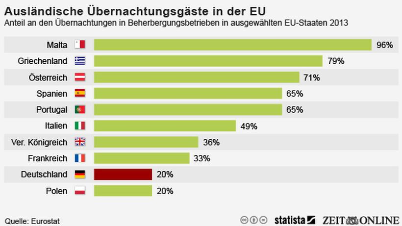 Ubernachtungszahlen In Europa Grossbritannien Und Griechenland