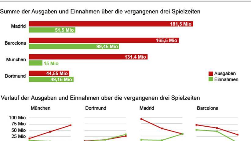 Transfer-Bilanz Dortmund