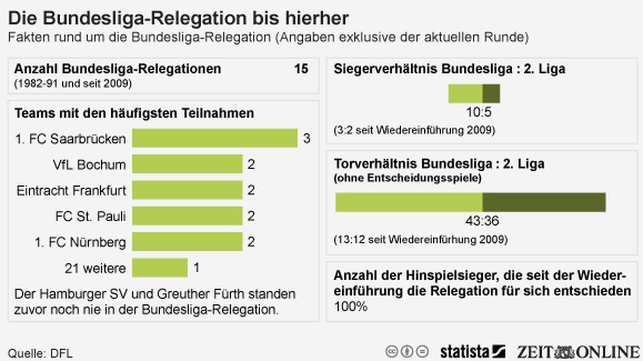 relegation hsv