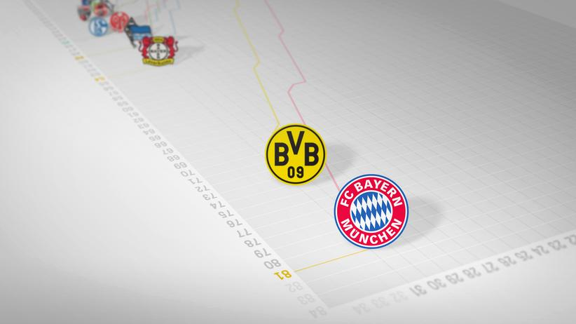 Fußball-Bundesliga: Die bessere Tabelle