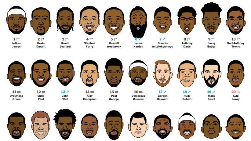 NBA: Die 100 besten Basketballer der Welt