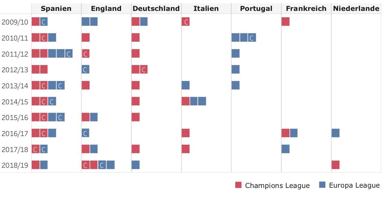 Champions League: Spanische Vereine kamen in der letzten Dekade auf 30 Halbfinalteilnahmen in den beiden europäischen Wettbewerben. England liegt mit 15 Semifinalisten vor Deutschland (11). Jeder Titelgewinn ist mit einem C markiert.