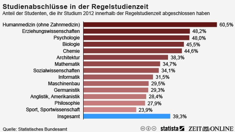Studium Studienabschluss Regelstudienzeit Studienfach Semester Studierende Deutschland