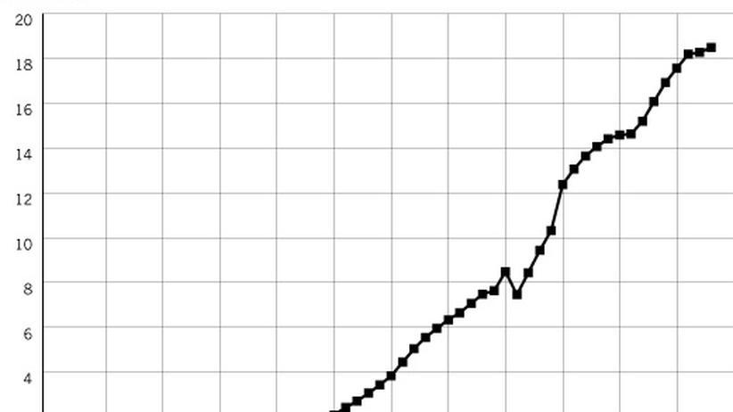Auch die Verschuldung pro Kopf stieg von 1950-2008 steil an