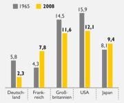 Steueraufkommen in Deutschland. Klicken Sie bitte auf das Bild, um die Grafik zu öffnen