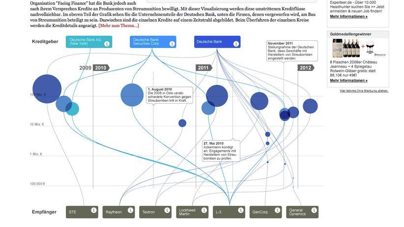 Streumunition: Wohin das Geld der Deutschen Bank fließt