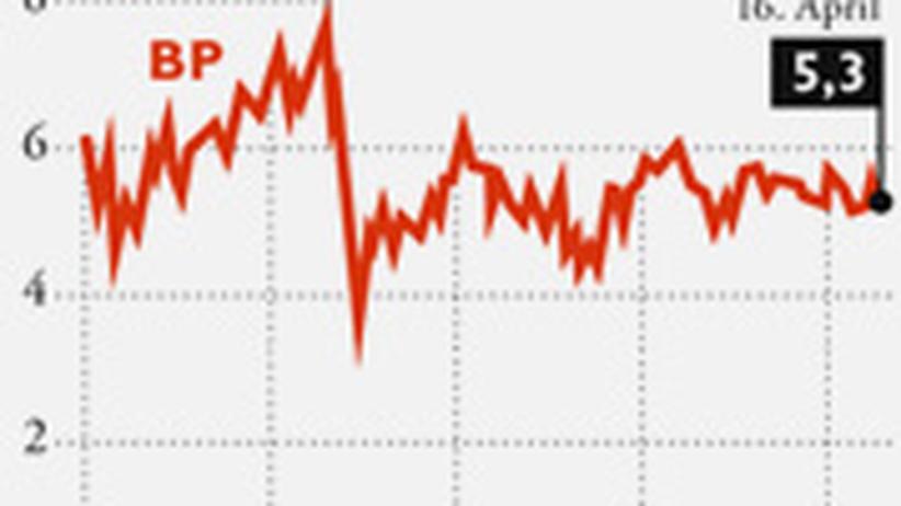 Klicken Sie auf das Bild, um sich eine Infografik zum Aktienkurs von BP anzusehen.