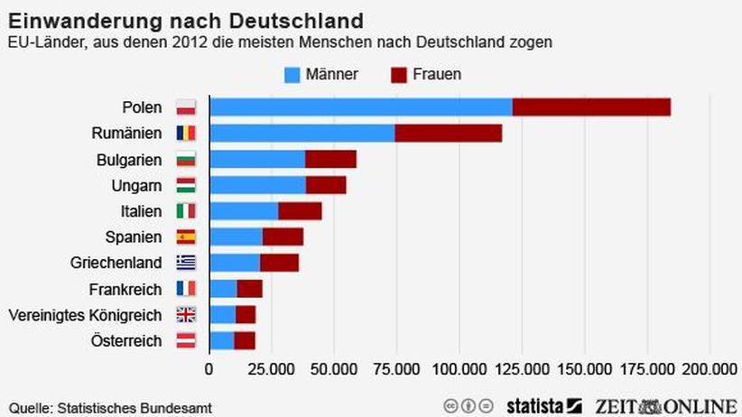 Online dating deutschland statistik