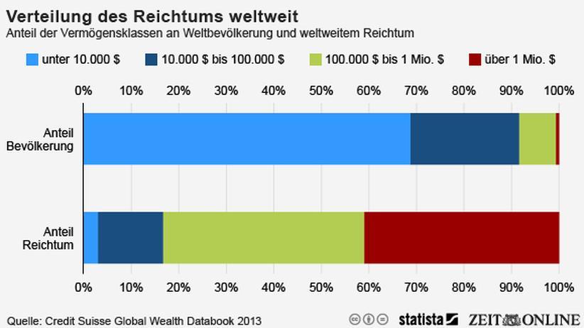 Infografik: Wenige Reiche, viel Reichtum