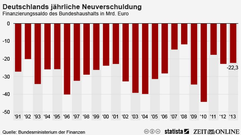 Neuverschuldung: Die erste schwarze Null seit 1969