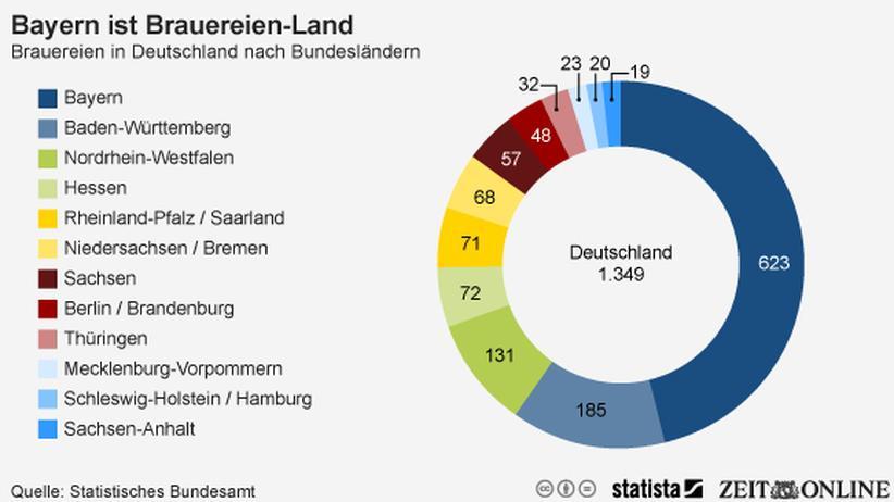 Brauereien: Bierland Bayern