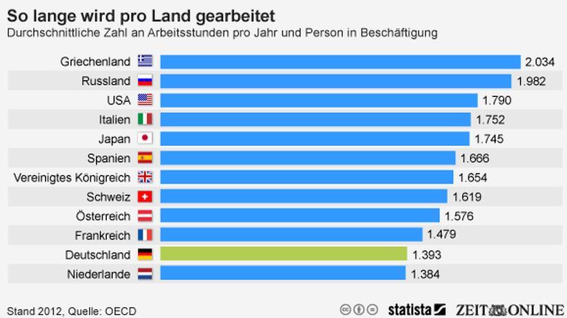 Arbeitszeit: Deutsche arbeiten vergleichsweise wenig