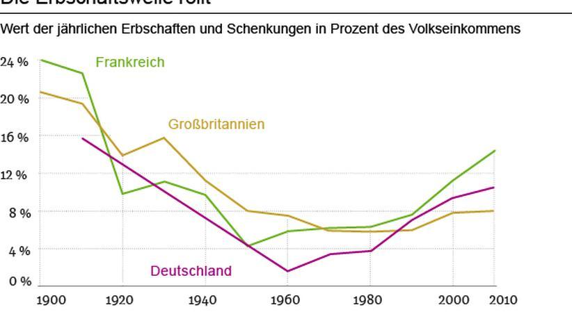 Thomas Piketty: Die Wahrheit über Arm und Reich
