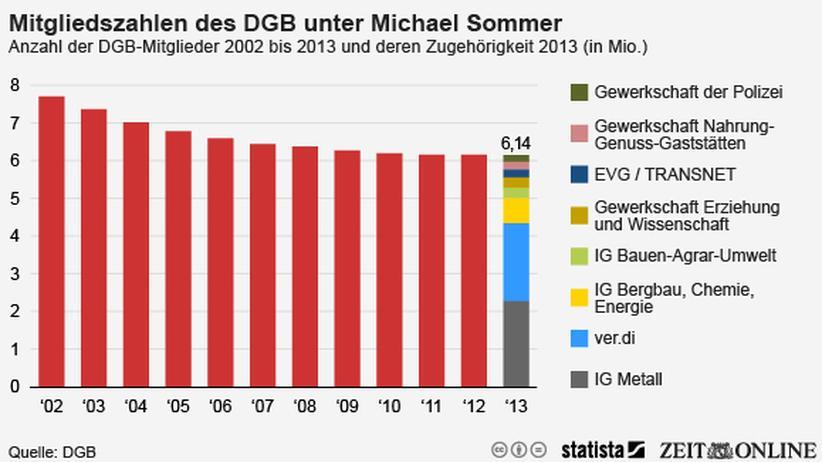 DGB: Gewerkschaften sind wieder attraktiver