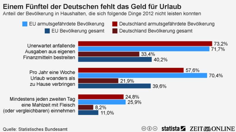 Statistisches Bundesamt: Jeder fünfte Deutsche hat kein Geld für Urlaub