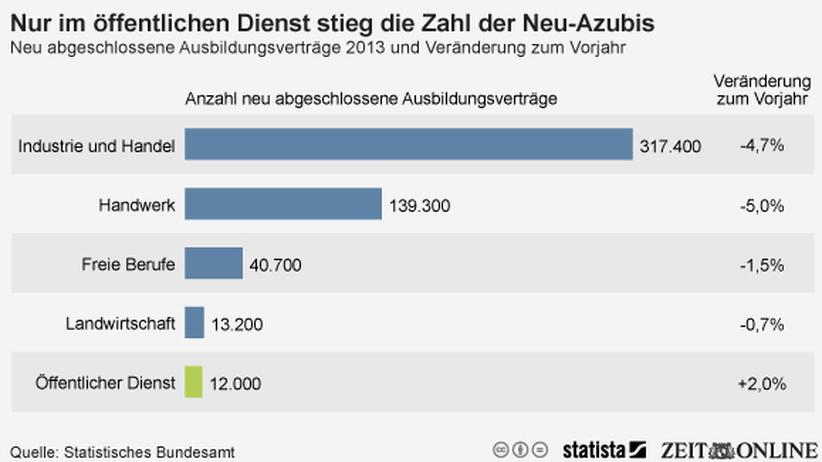 Arbeitsmarkt: Zahl der Azubis sinkt