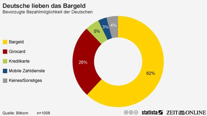 Zahlungsmittel: Die Deutschen zahlen am liebsten in bar