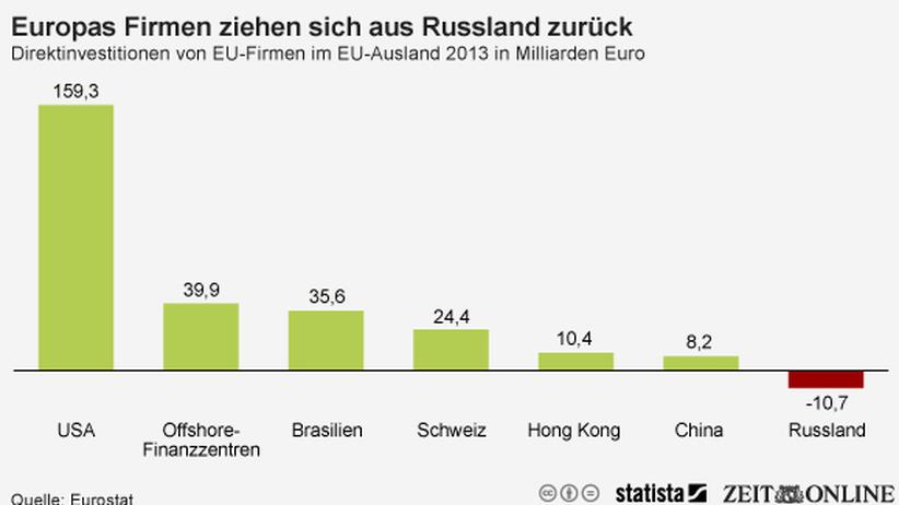 Direktinvestitionen: Tschüss Russland