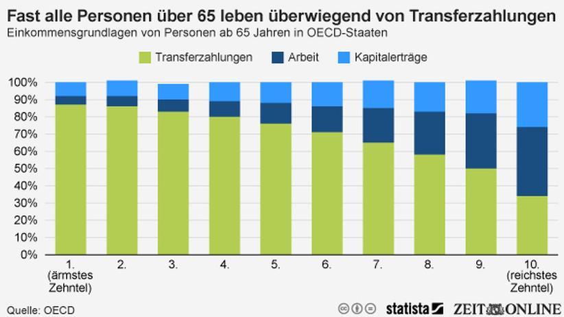 Alterseinkommen: Fast alle Personen über 65 Jahren leben überwiegend von Transferleistungen