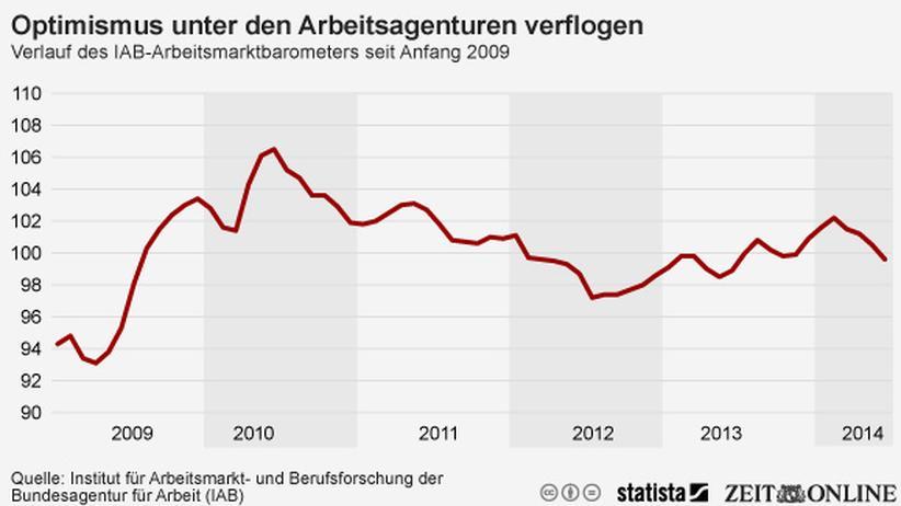 Arbeitsmarkt: Arbeitsagenturen werden pessimistischer