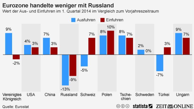 Euro-Zone: Handel mit Russland bricht ein