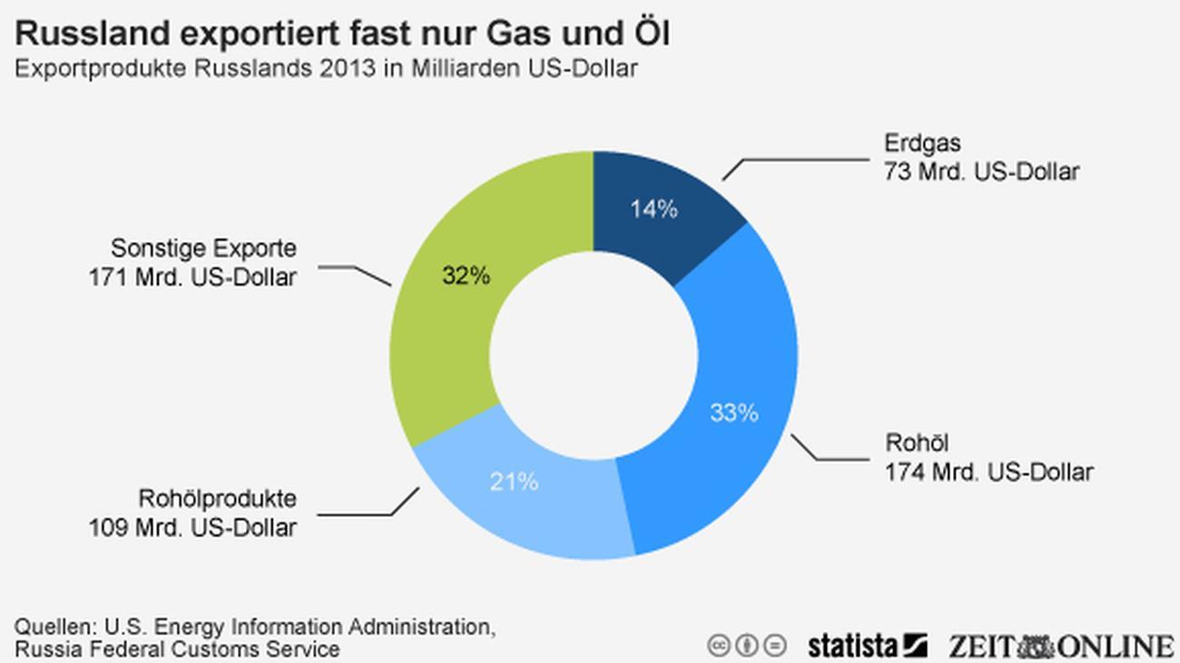 Briefe Von Russland Nach Deutschland : Exporthandel russlands exporte fußen auf gas und Öl