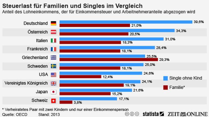 Einkommenssteuer: Teures Singledasein