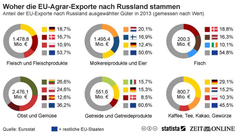 Russland: Abhängig von Europa