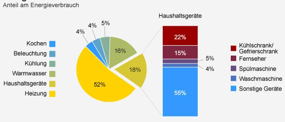 Energieverbrauch Haushalt