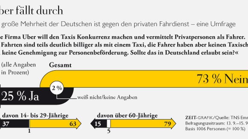 Uber: Der Straßenkampf geht weiter