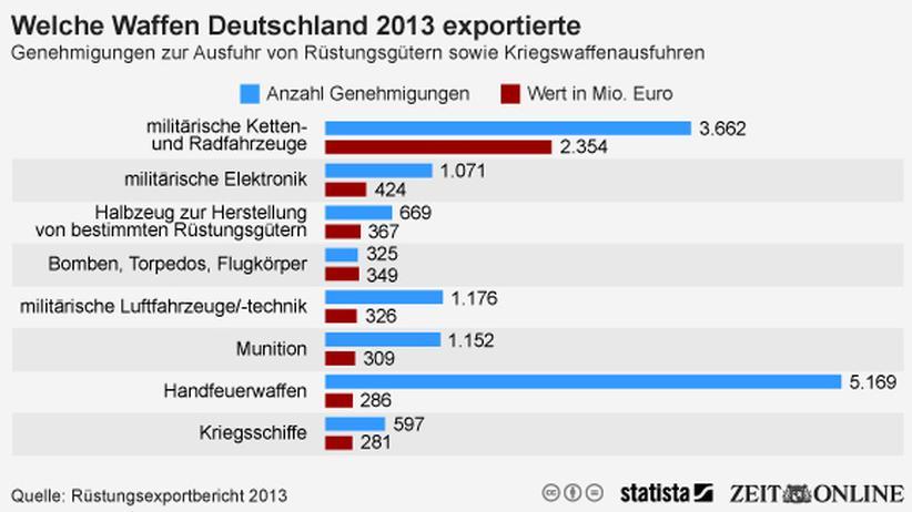 Rüstungsexporte: Waffen aus Deutschland für die Welt