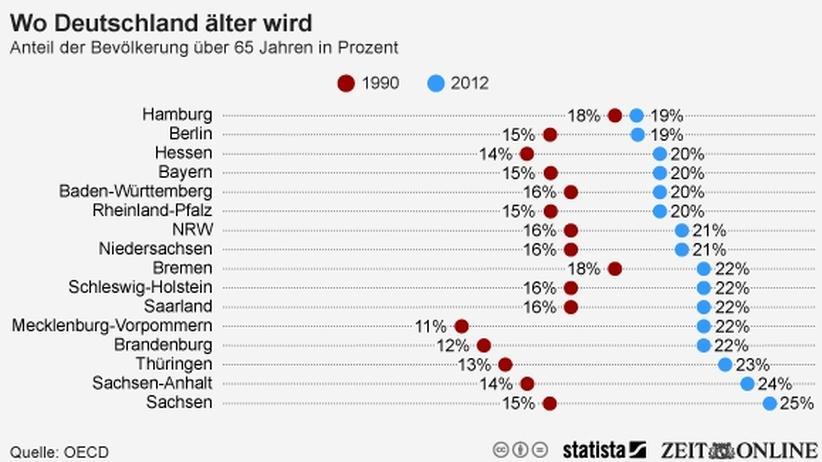 Demografie: Der Osten altert schneller