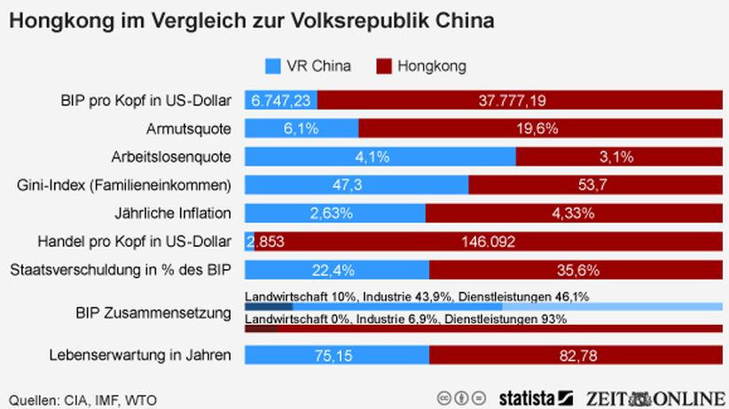 China: Reiches, ungerechtes Hongkong