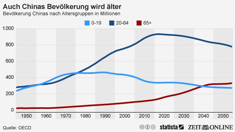 Wirtschaft, Demografie, China, Bevölkerung, OECD, Geburtenrate, Alter, Demografie, Familie, Region, Japan, Europa