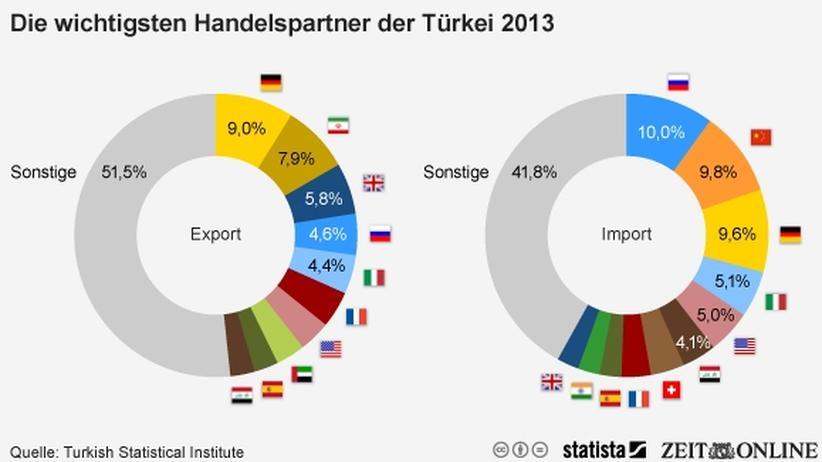 Wirtschaft, Türkei, Türkei, Russland, Wladimir Putin, Energie, Erdgas, Europäische Union, Gas, Hauptstadt, Republik, China, Präsident, Moskau