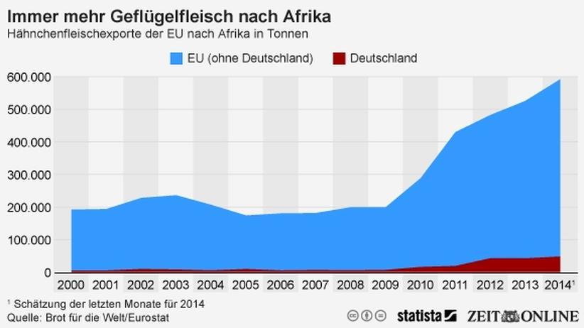 Wirtschaft, Agrarexporte, Entwicklungspolitik, Export, Fleisch, Geflügel, Afrika, Landwirtschaft