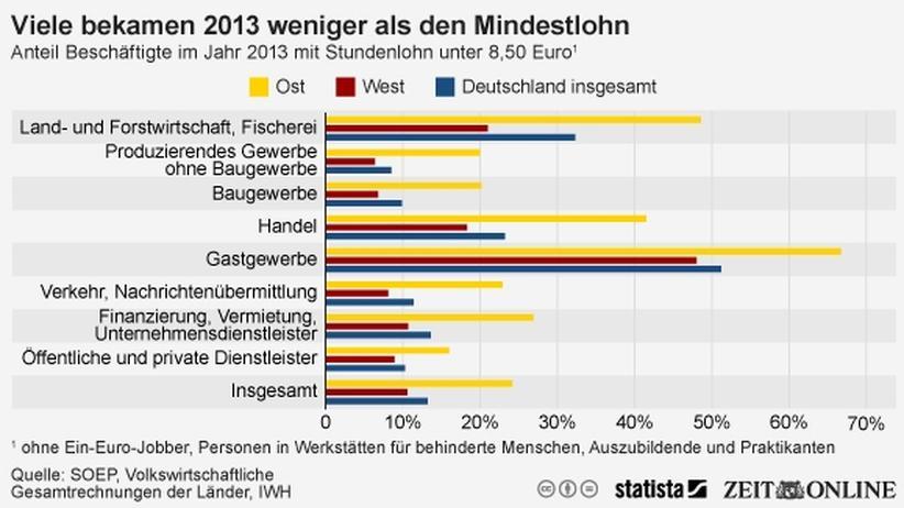 Mindestlohn: Ostdeutsche beziehen besonders häufig Niedriglohn