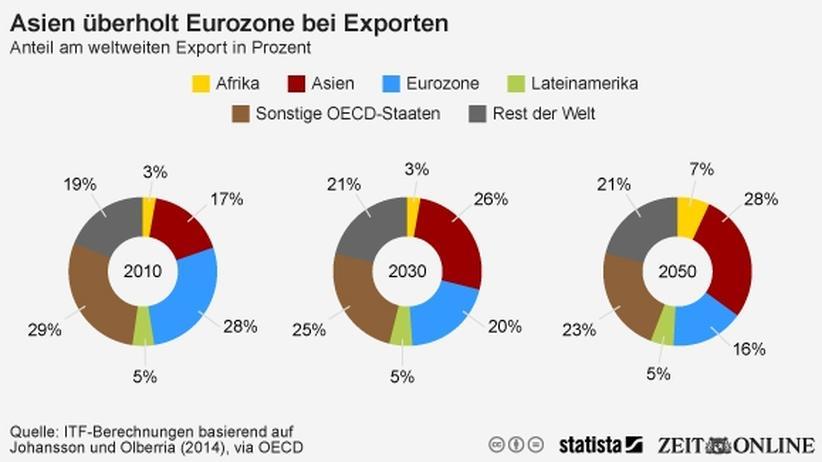 Welthandel: Wirtschaft, Welthandel, Export, Asien, OECD, Handel, Bevölkerungswachstum, Verkehr, Flugzeug, Grafik, Schwellenland, Transport, Australien, USA, Afrika