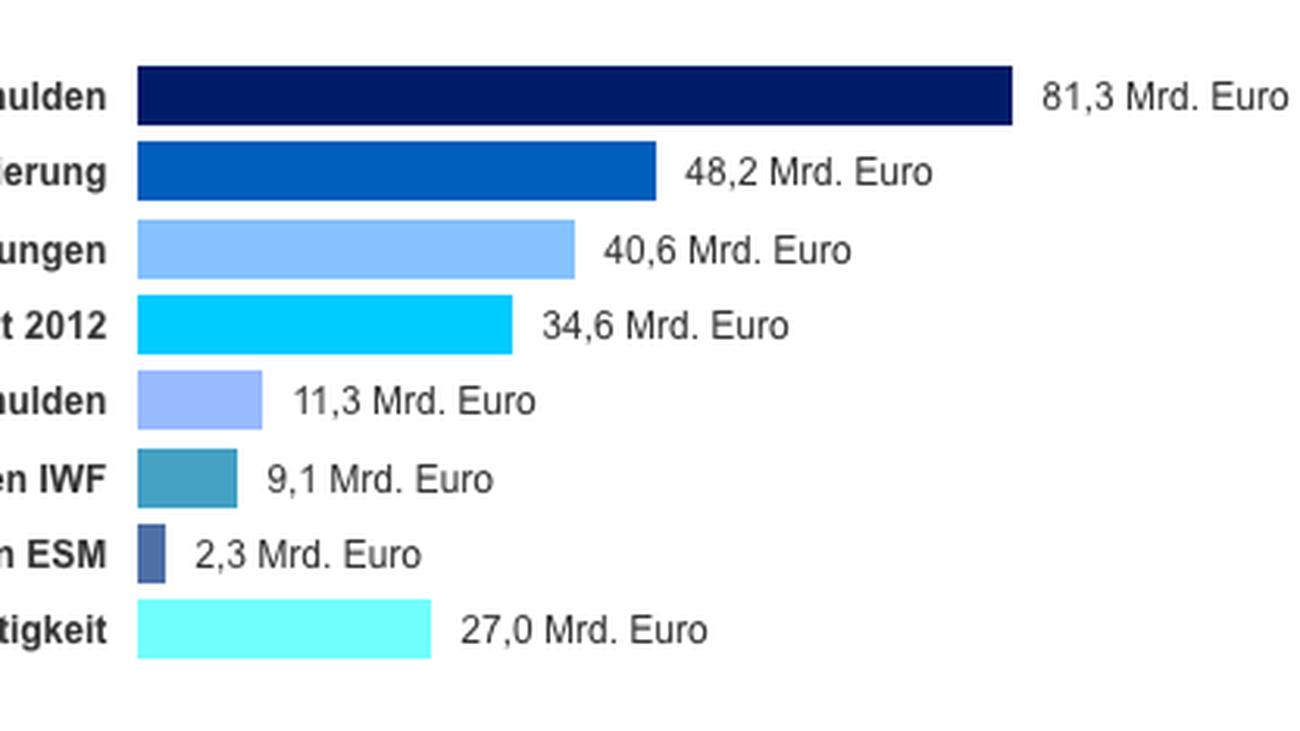 euro krise wohin die griechenland milliarden flie en. Black Bedroom Furniture Sets. Home Design Ideas
