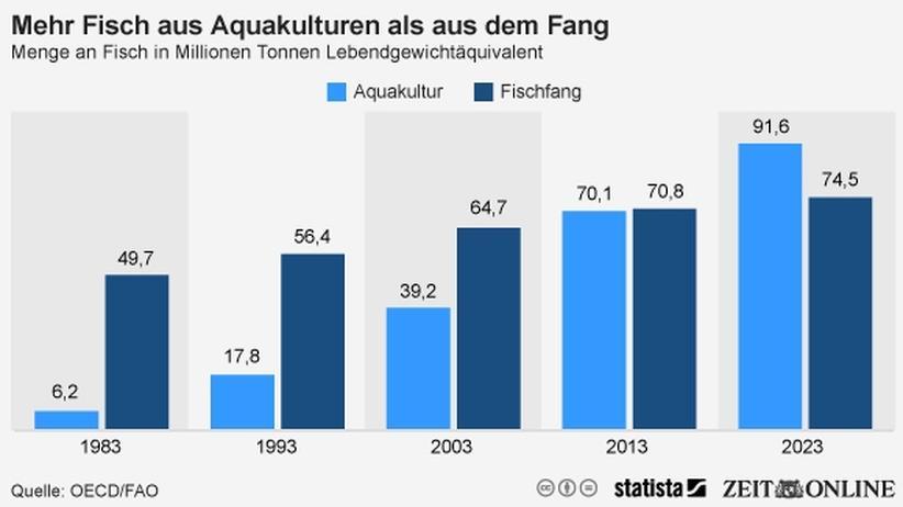 Aquakultur: Wirtschaft, Aquakultur, Fischfang, Überfischung