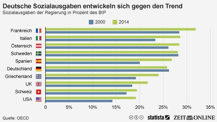 Sozialstaat: Jeder vierte Euro für Transfers