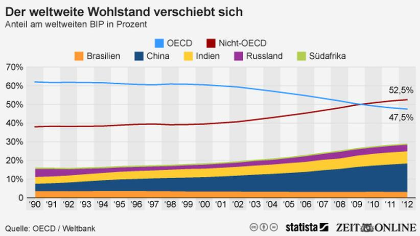 Wohlstand: Industrienationen in der Krise