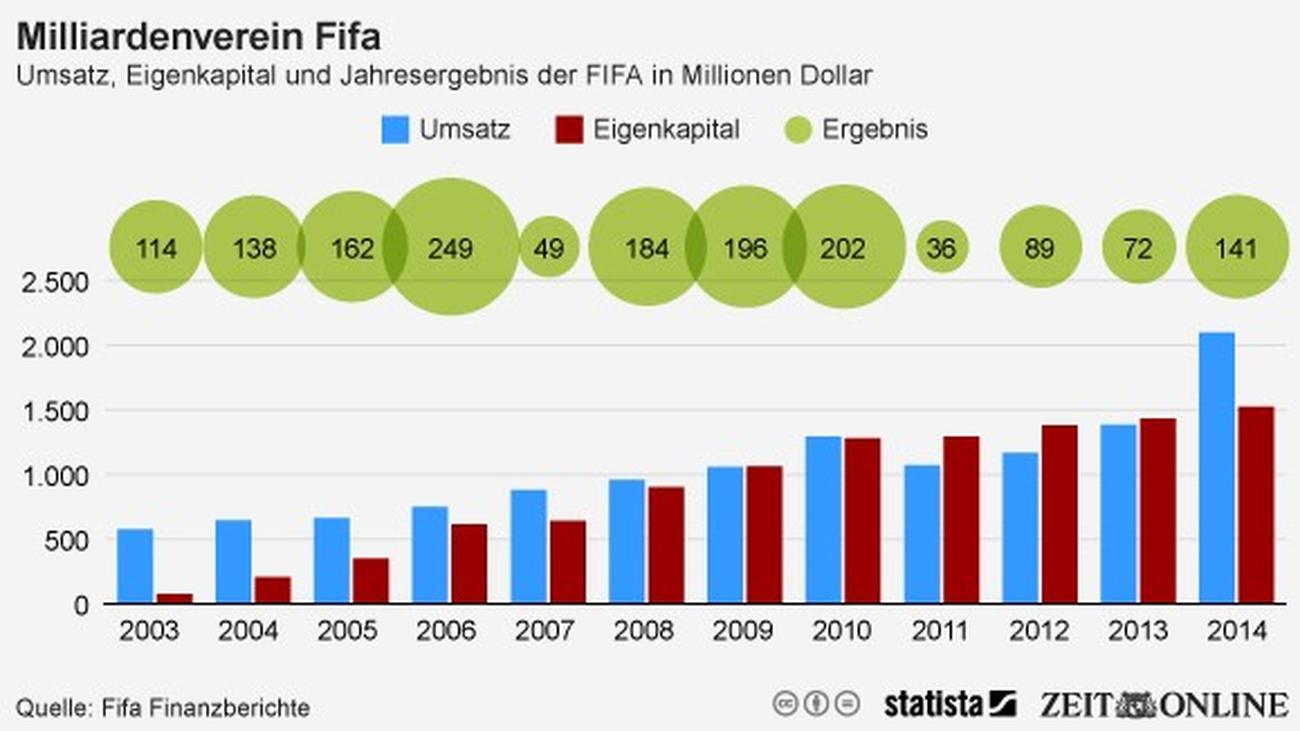 Fußball: Reich, reicher, Fifa | ZEIT ONLINE